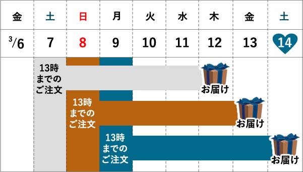 お届け日表